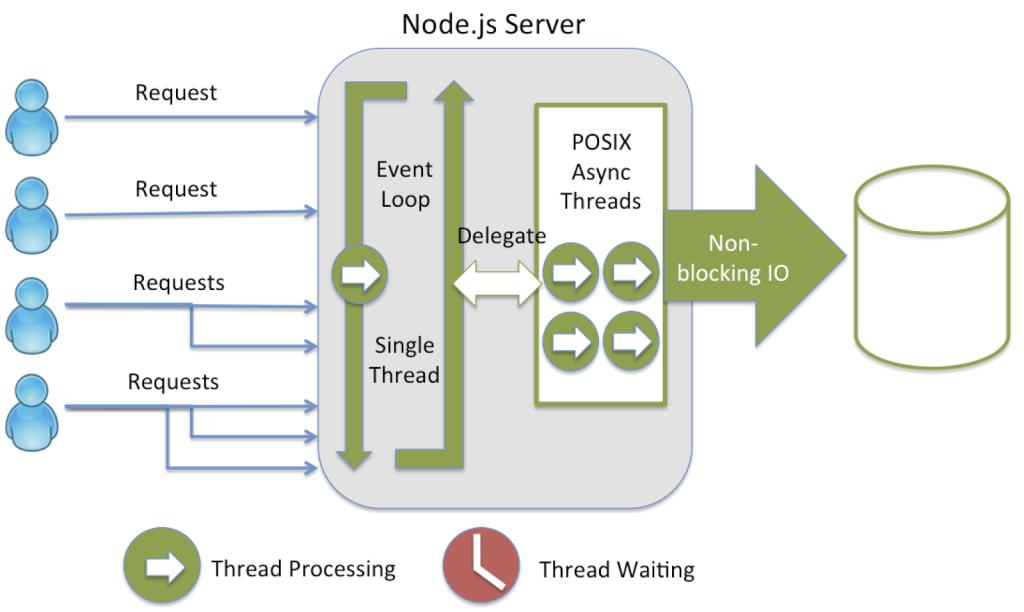 threading_node