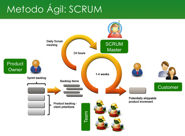 scrum-diagrama
