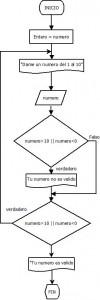 while-flujo-diagrama