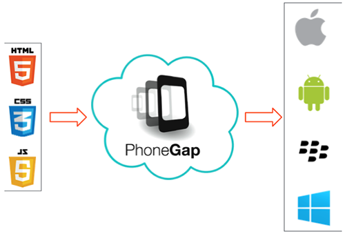 phonegap-cursos
