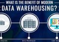 Beneficios de Data Warehousing